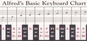 Alfred's Basic Keyboard Chart
