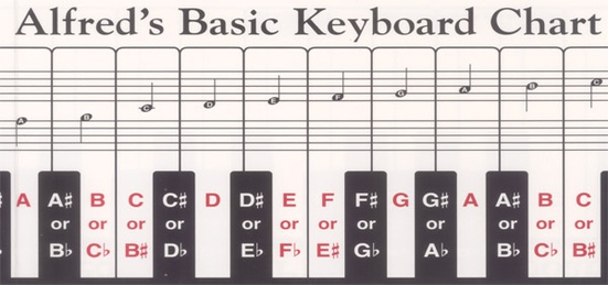 Alfred S Basic Keyboard Chart